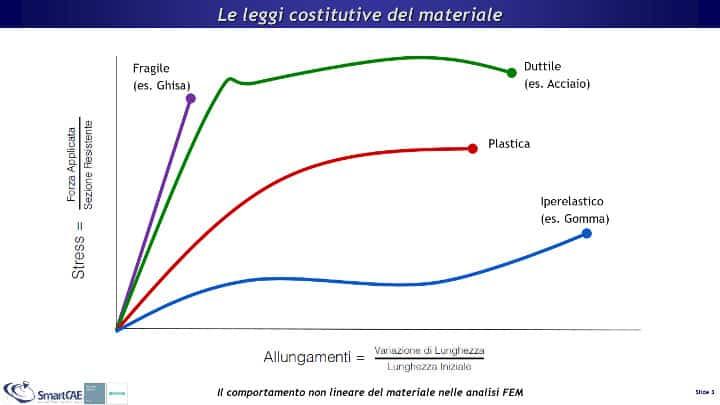 Vari modelli di materiale non lineare a confronto