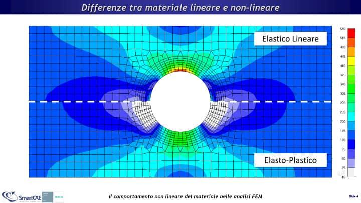 Confronto dello stato di sollecitazione su una piastra forata tra materiale lineare elastico e materiale elasto-plastico, a parità di carico applicato.