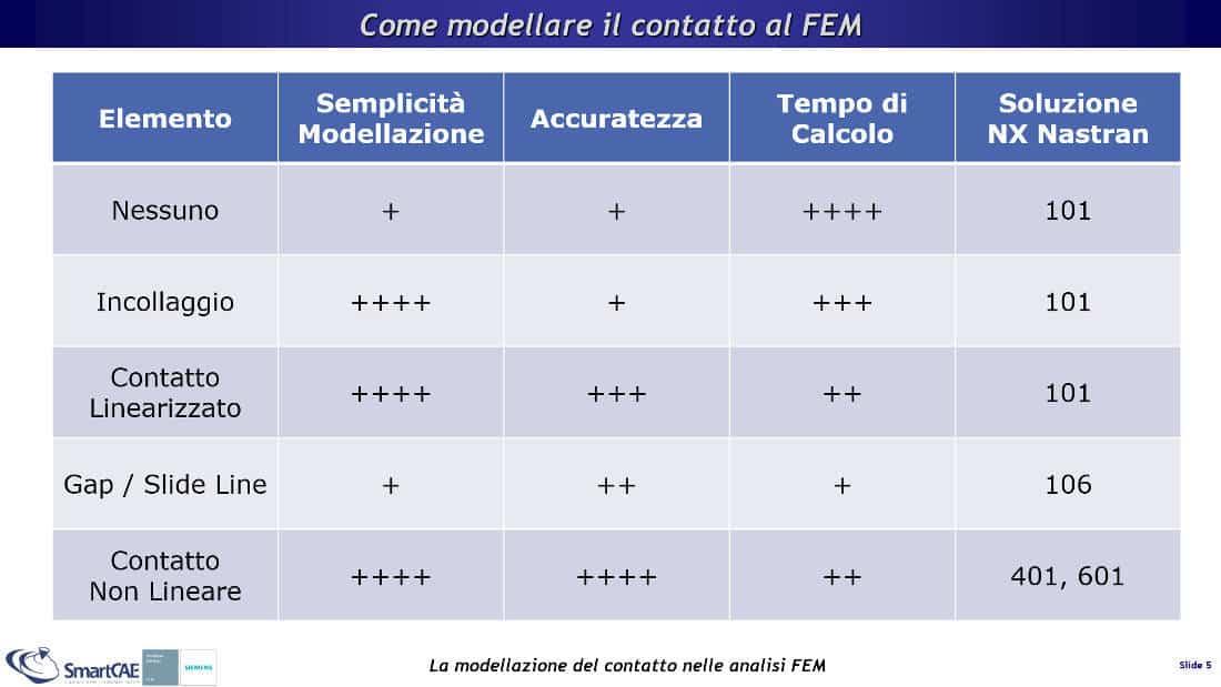 Vari metodi offerti dai software FEM per la modellazione del contatto