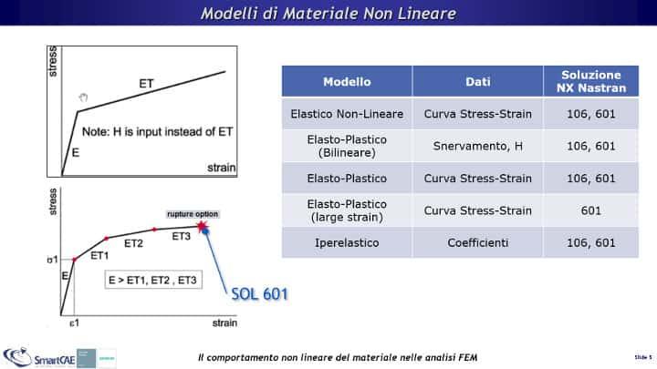 Modelli di materiale non lineare disponibili in Femap con NX Nastran