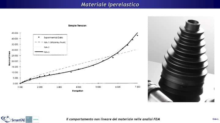 Dati sperimentali di un materiale iperelastico e curve-fit con NX Nastran
