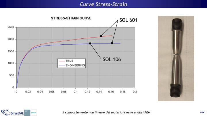 Confronto tra curva Stress-Strain Ingegneristica e curva True Stress-True Strain.