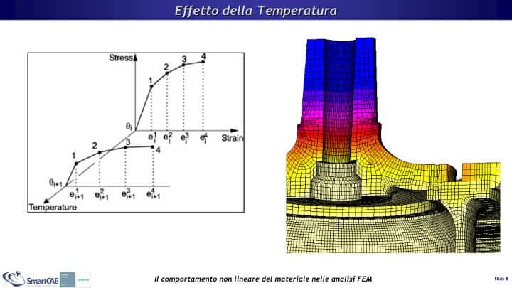 Definizione di curve Stress-Strain al variare della temperatura.