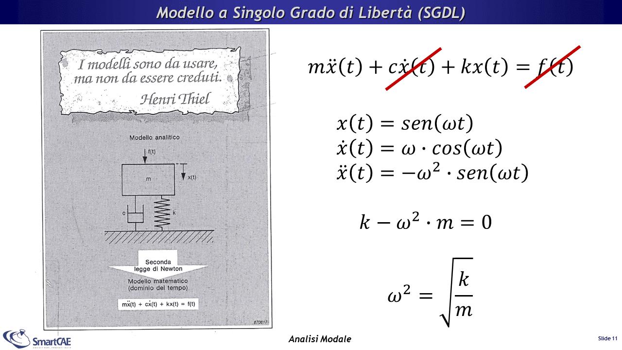 Analisi Modale - Modello a Singolo Grado di Libertà (SGDL)