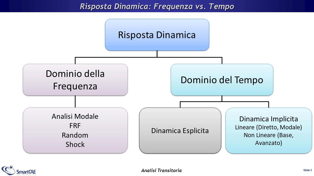 Tipi di analisi dinamiche che è possibile eseguire con gli elementi finiti.