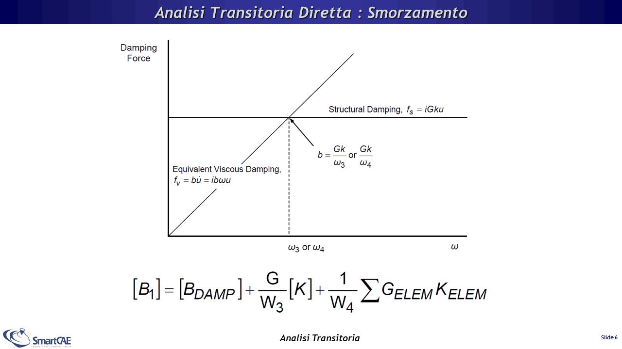 Come introdurre lo smorzamento nell'analisi transitoria