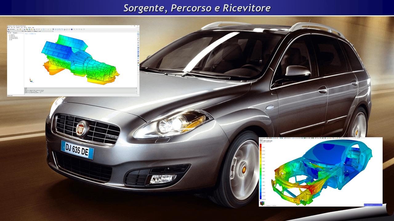 Analisi Modale - Sorgente, Percorso e Ricevitore nel caso di un'autovettura