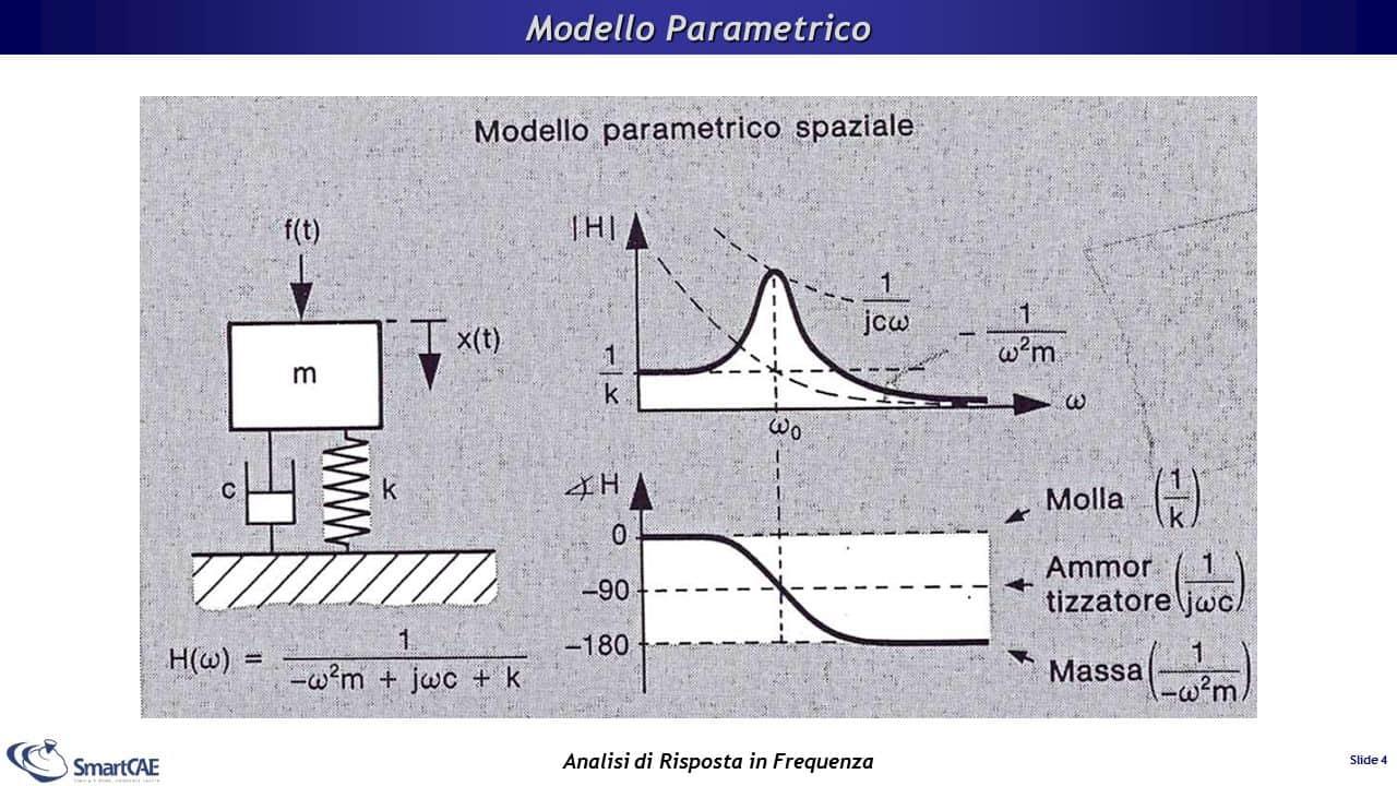 Modello parametrico spaziale