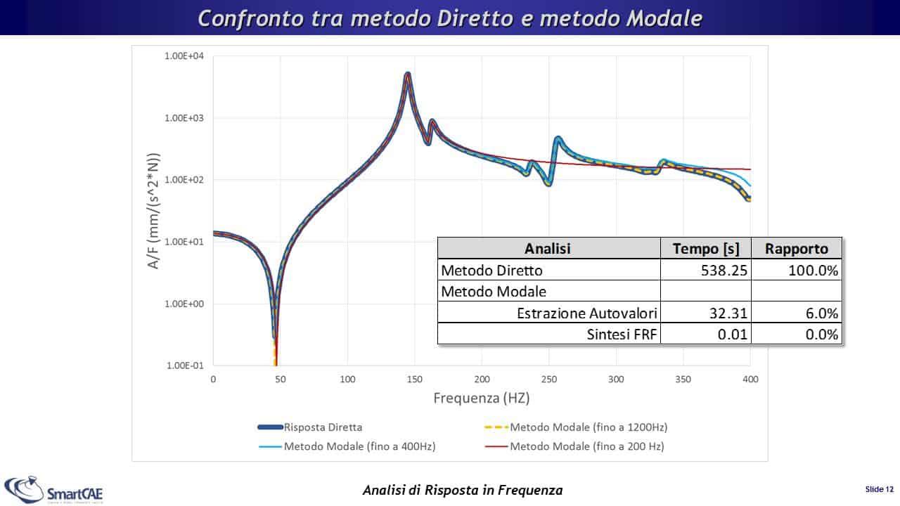Confronto tra curve FRF calcolate con metodo diretto e metodo modale