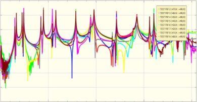 Cosa è l'analisi di risposta in frequenza con gli elementi finiti