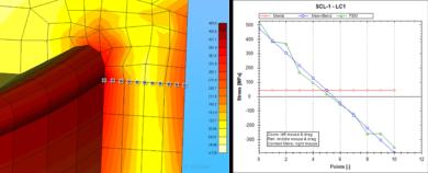 La linearizzazione degli stress per la verifica dei recipienti a pressione