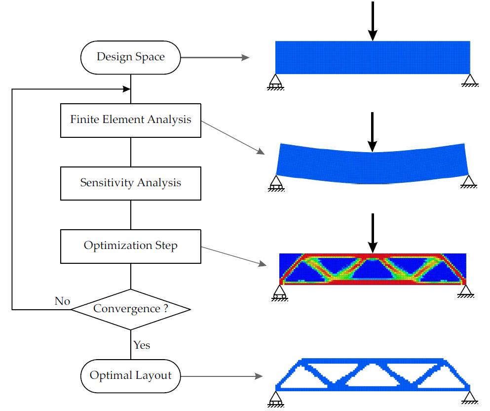 Figura 1 – Flow-Chart tipico dell'Ottimizzazione Topologica