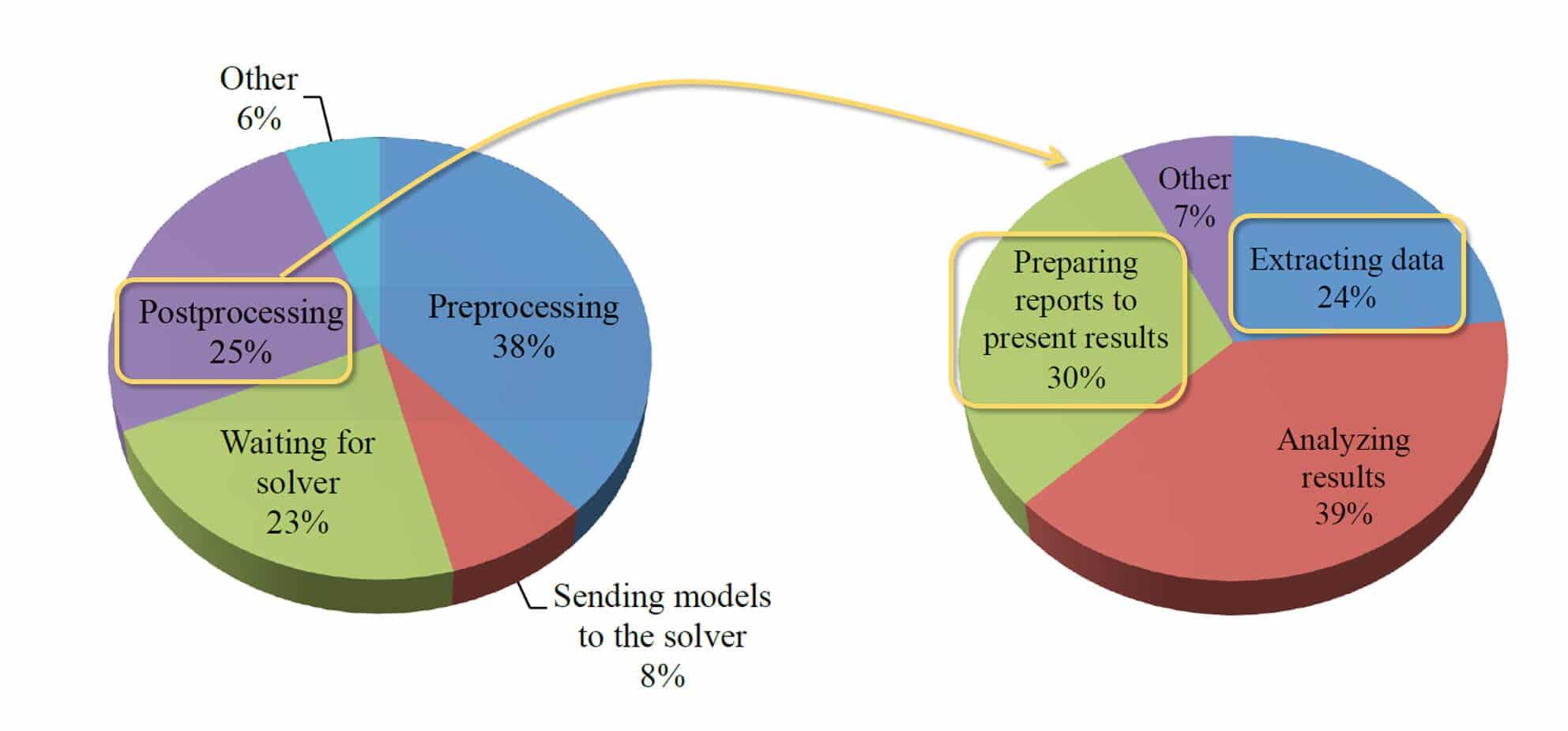SmartCAE: Post-Processing bottlenecks