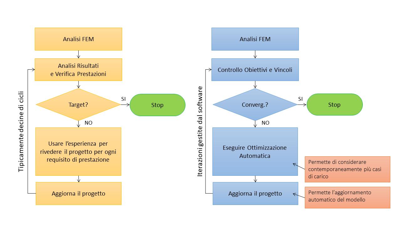 Figura 1 – Ottimizzazione Manuale e Automatica dei materiali compositi a confronto