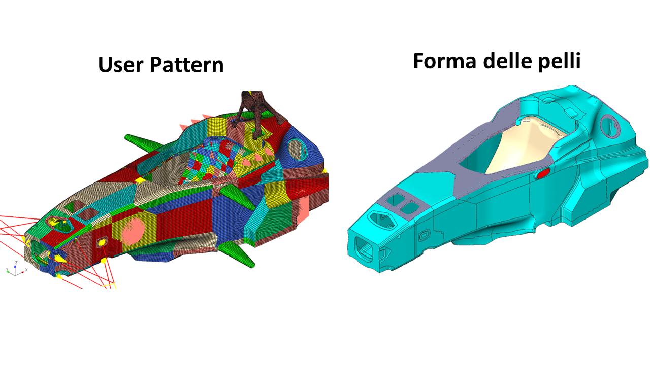 Figura 7 – Ripartizione del modello con gli User Pattern