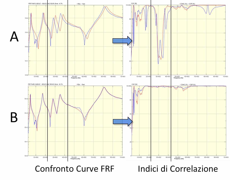 Figura 3: Indici di correlazione per curve FRF