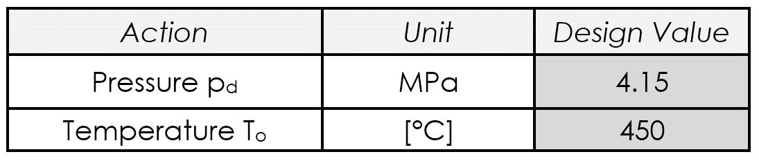 Figura 2 - Dati di progetto