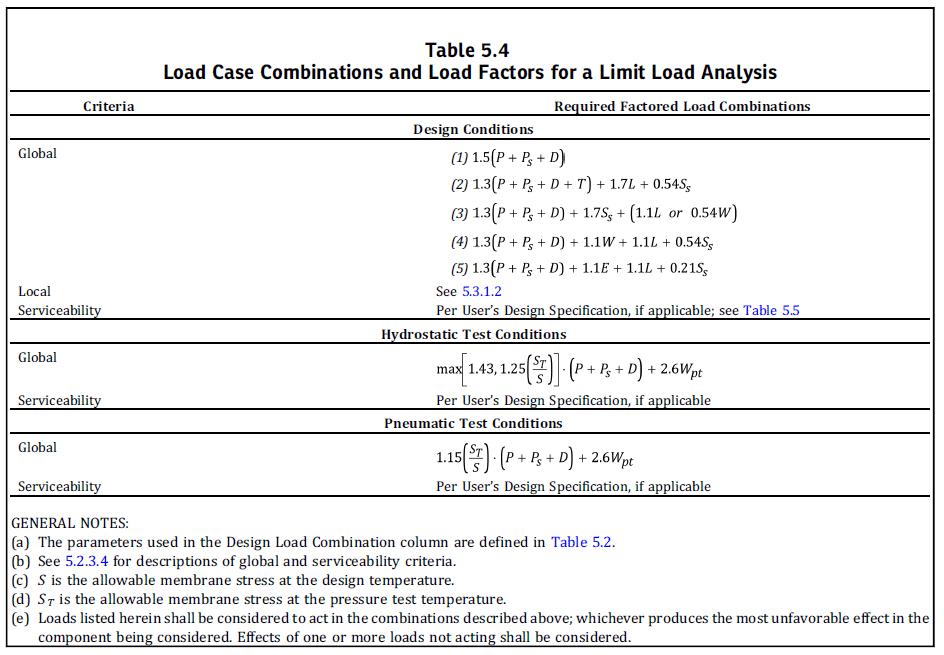 Figura 5 – Limit Analysis – Load Combination