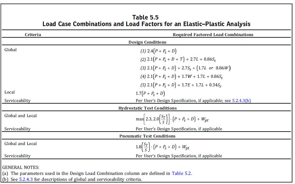 Figura 6 – Elastic-Plastic Analysis – Load Combination