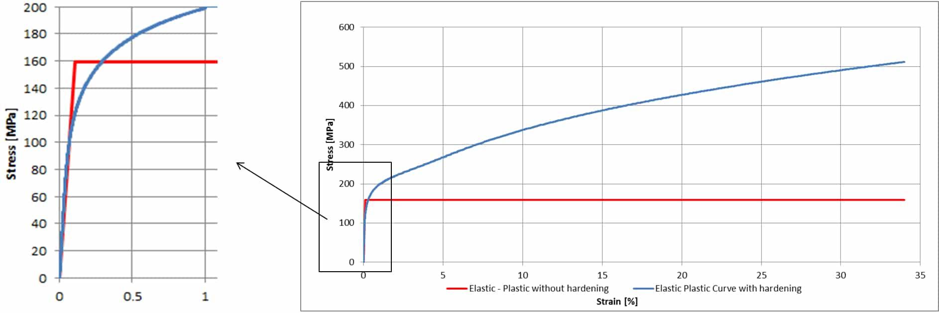 Figura 7 – Curve di Materiale Non Lineare