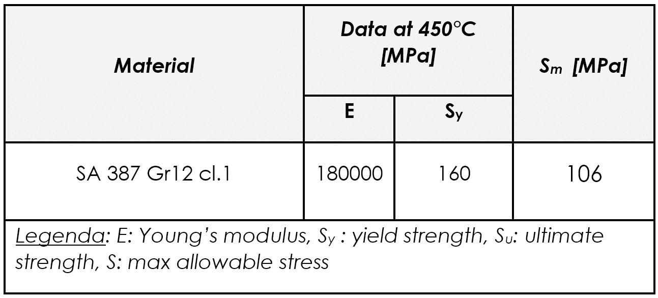 Figura 8 – Caratteristiche meccaniche del materiale